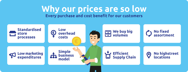 Why our prices are low