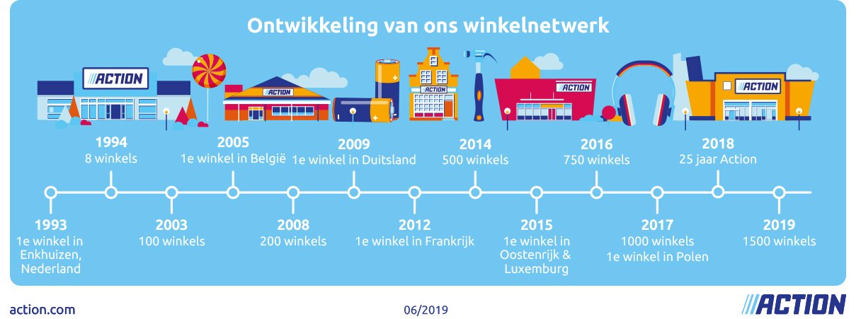 Development of our stores_NL_112019.jpg